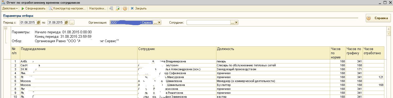 Отчет по отработанному времени сотрудников